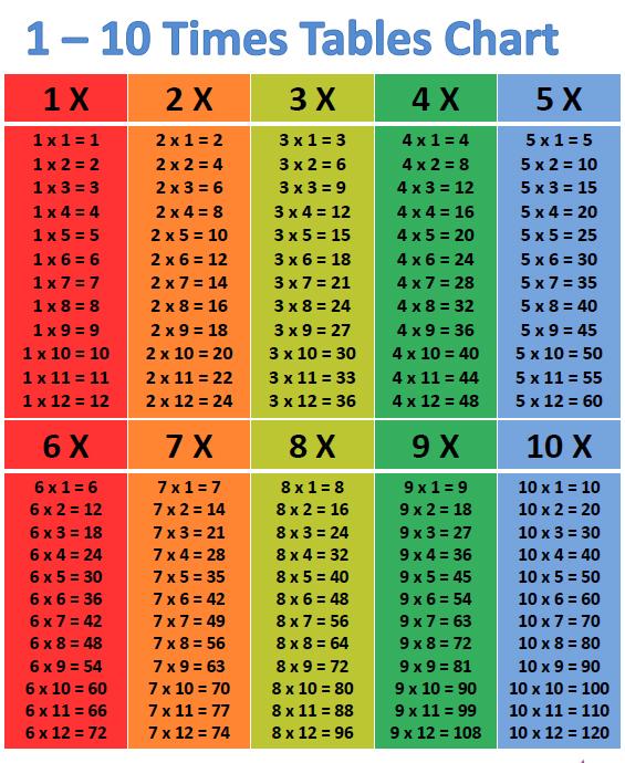 10 Times Tables Chart | مدونة الأستاذة هيفاء ...